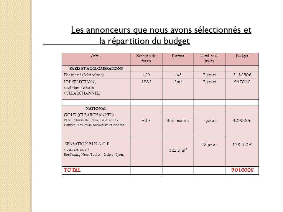 OffreNombre de faces FormatNombre de jours Budget PARIS ET AGGLOMERATIONS Diamant (Métrobus)400 4x3 7 jours213050 IDF SELECTION, mobilier urbain (CLEA