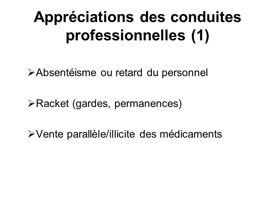Appréciations des conduites professionnelles (1) Absentéisme ou retard du personnel Racket (gardes, permanences) Vente parallèle/illicite des médicame