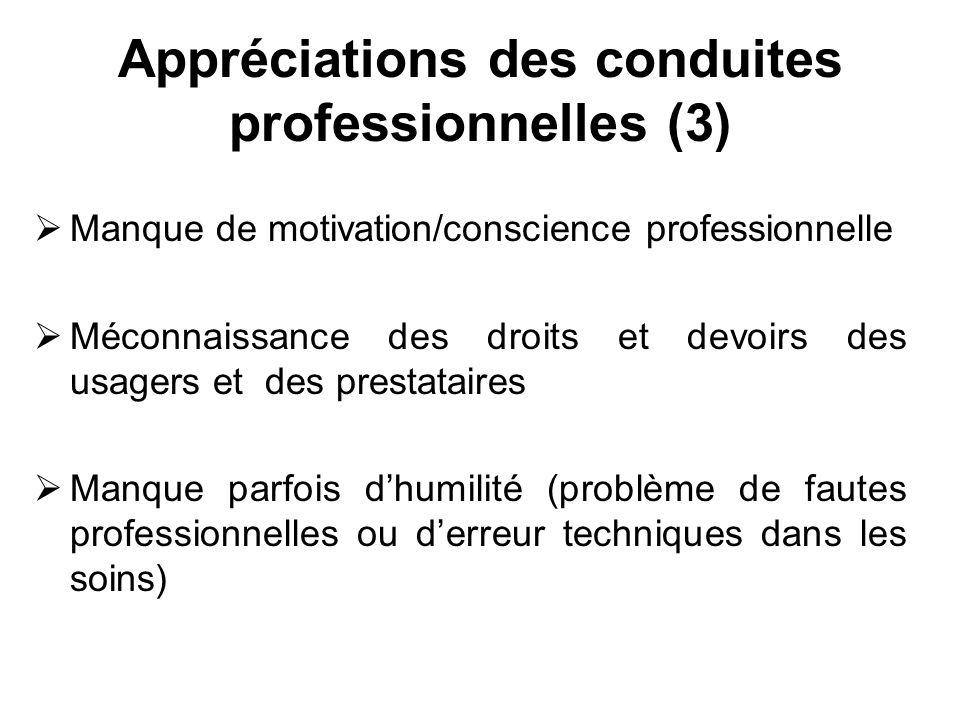 Appréciations des conduites professionnelles (3) Manque de motivation/conscience professionnelle Méconnaissance des droits et devoirs des usagers et d