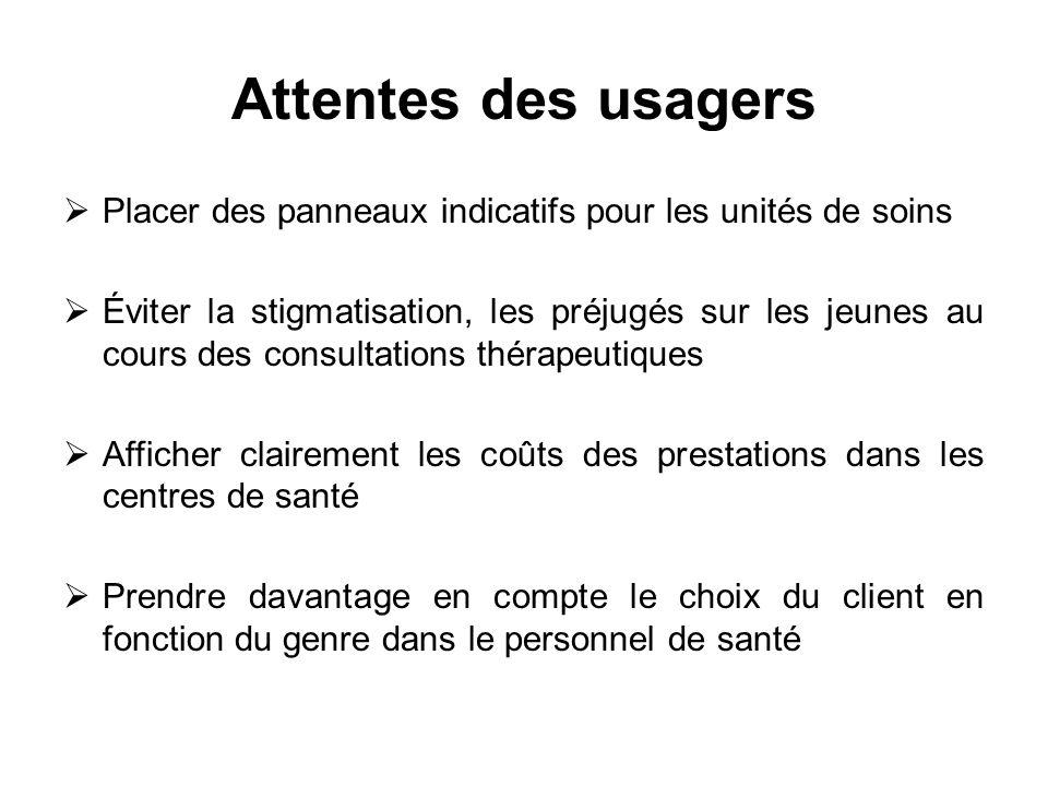 Attentes des usagers Placer des panneaux indicatifs pour les unités de soins Éviter la stigmatisation, les préjugés sur les jeunes au cours des consul