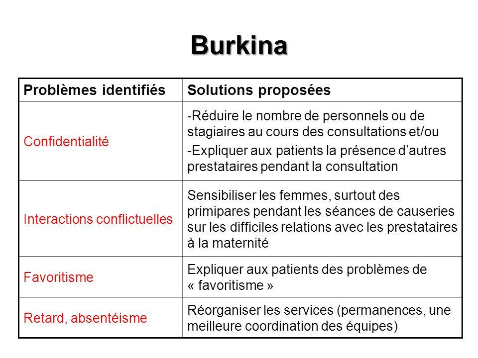 Burkina Problèmes identifiésSolutions proposées Confidentialité -Réduire le nombre de personnels ou de stagiaires au cours des consultations et/ou -Ex