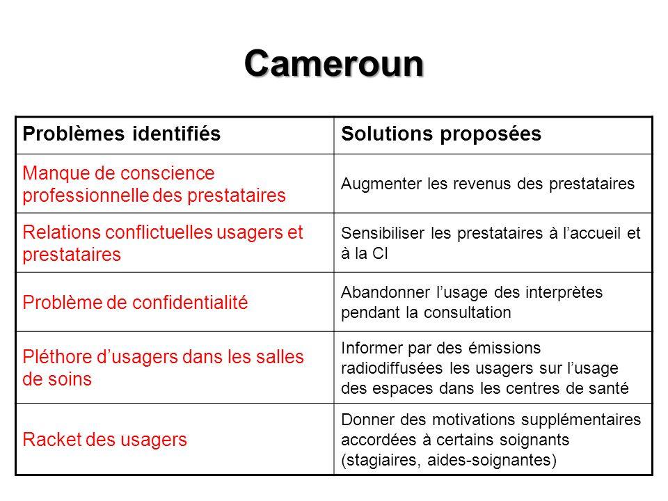 Cameroun Problèmes identifiésSolutions proposées Manque de conscience professionnelle des prestataires Augmenter les revenus des prestataires Relation