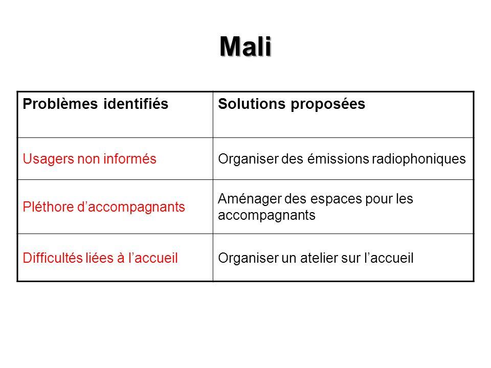 Mali Problèmes identifiésSolutions proposées Usagers non informésOrganiser des émissions radiophoniques Pléthore daccompagnants Aménager des espaces p