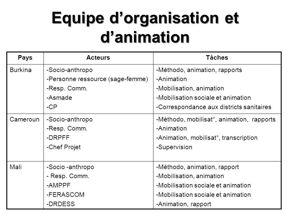 Equipe dorganisation et danimation PaysActeursTâches Burkina-Socio-anthropo -Personne ressource (sage-femme) -Resp. Comm. -Asmade -CP -Méthodo, animat