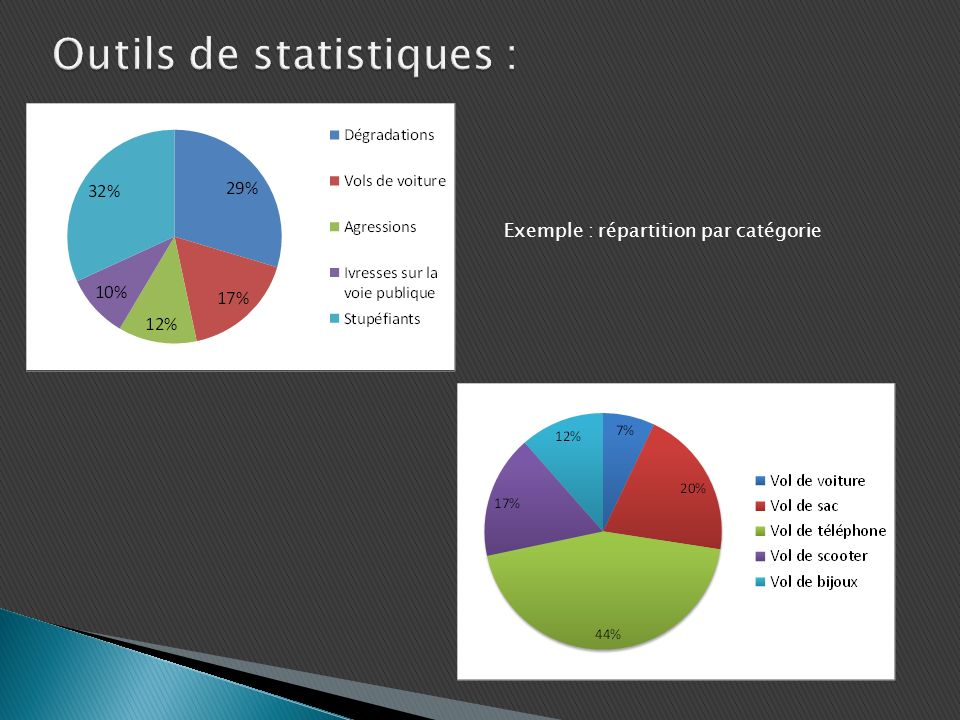 Exemple : répartition par catégorie