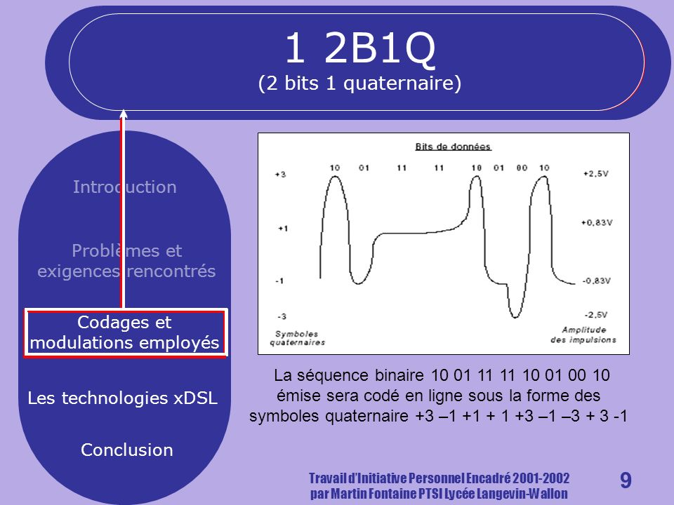 9 Introduction Problèmes et exigences rencontrés Codages et modulations employés Les technologies xDSL Conclusion Travail dInitiative Personnel Encadré 2001-2002 par Martin Fontaine PTSI Lycée Langevin-Wallon La séquence binaire 10 01 11 11 10 01 00 10 émise sera codé en ligne sous la forme des symboles quaternaire +3 –1 +1 + 1 +3 –1 –3 + 3 -1 1 2B1Q (2 bits 1 quaternaire)
