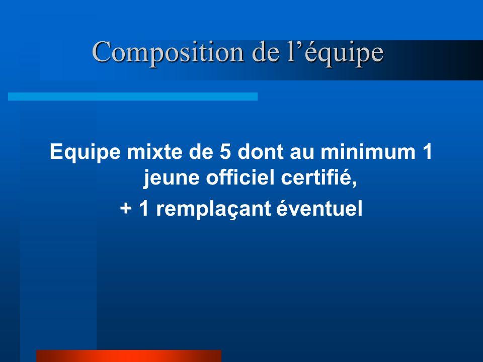 Composition de léquipe Equipe mixte de 5 dont au minimum 1 jeune officiel certifié, + 1 remplaçant éventuel