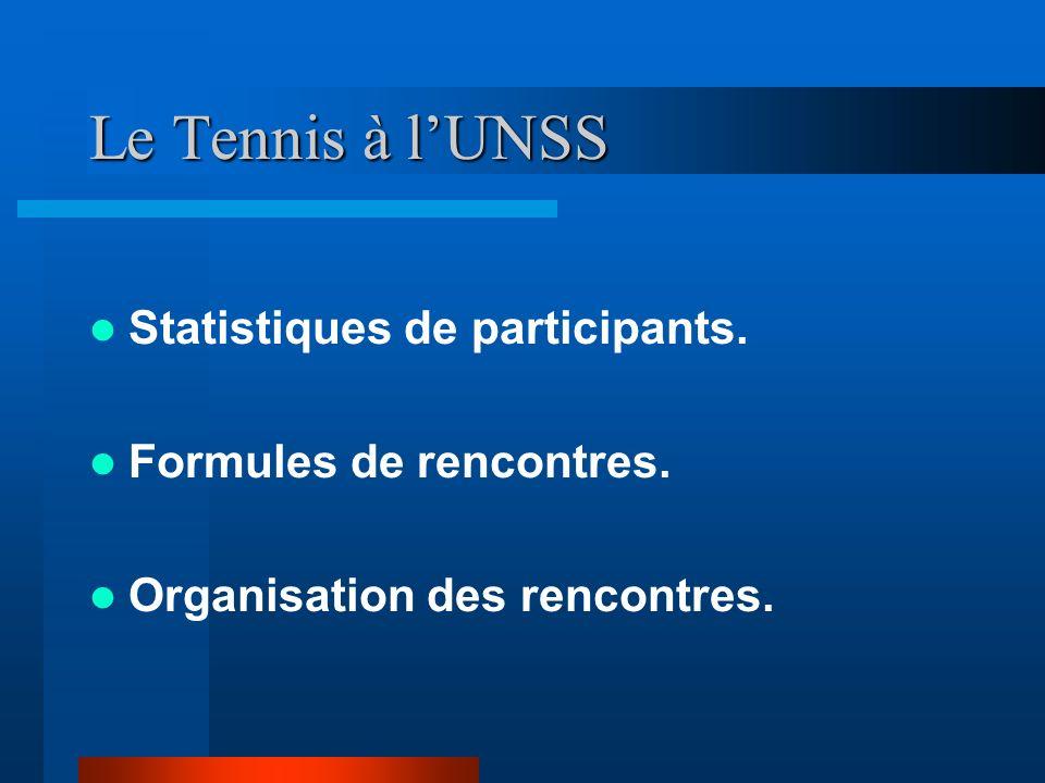 Le Tennis à lUNSS Statistiques de participants. Formules de rencontres. Organisation des rencontres.