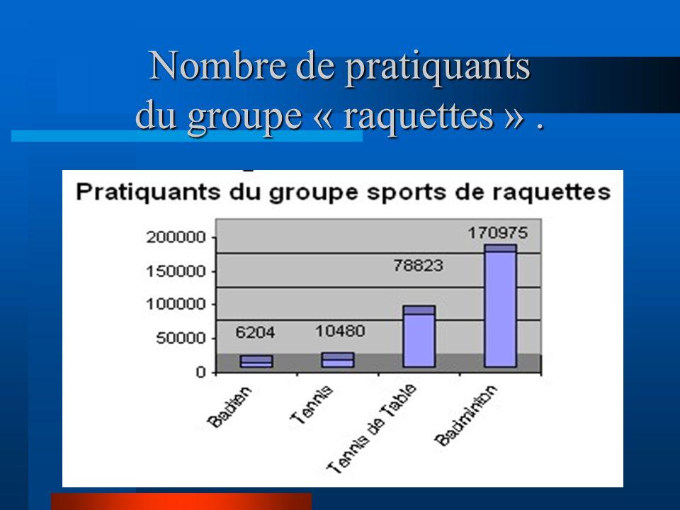 Nombre de pratiquants du groupe « raquettes ».