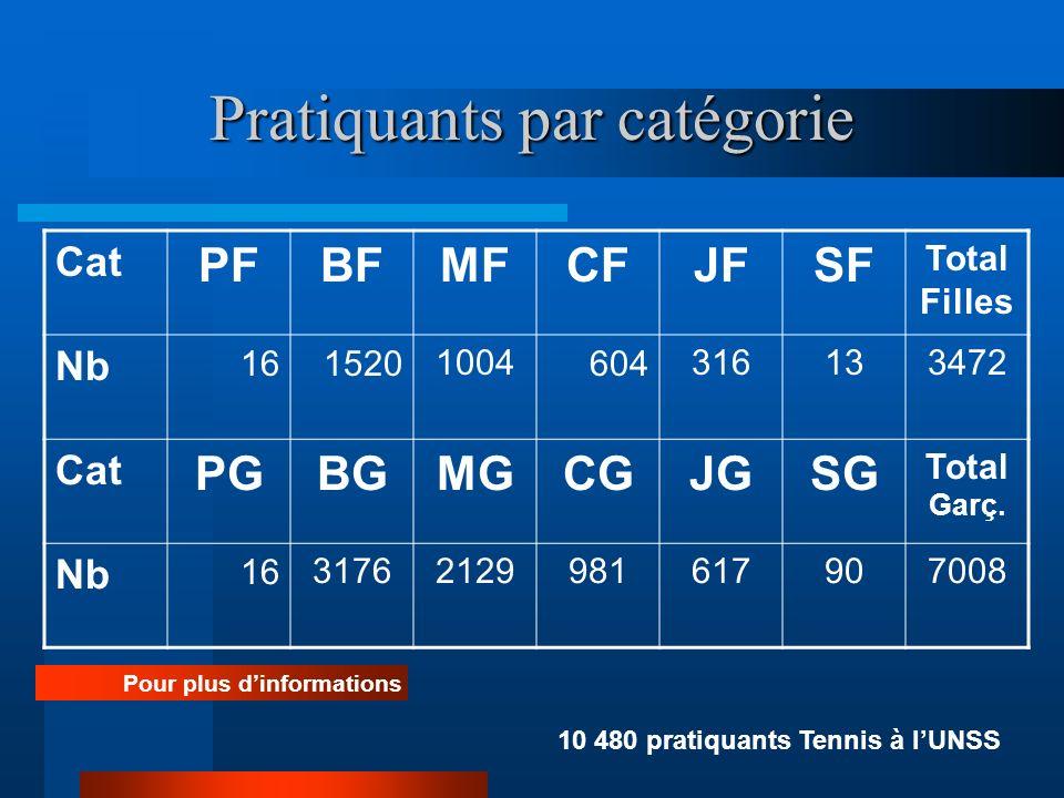 Pratiquants par catégorie Cat PFBFMFCFJFSF Total Filles Nb 1615201004604316133472 Cat PGBGMGCGJGSG Total Garç. Nb 1631762129981617907008 Pour plus din