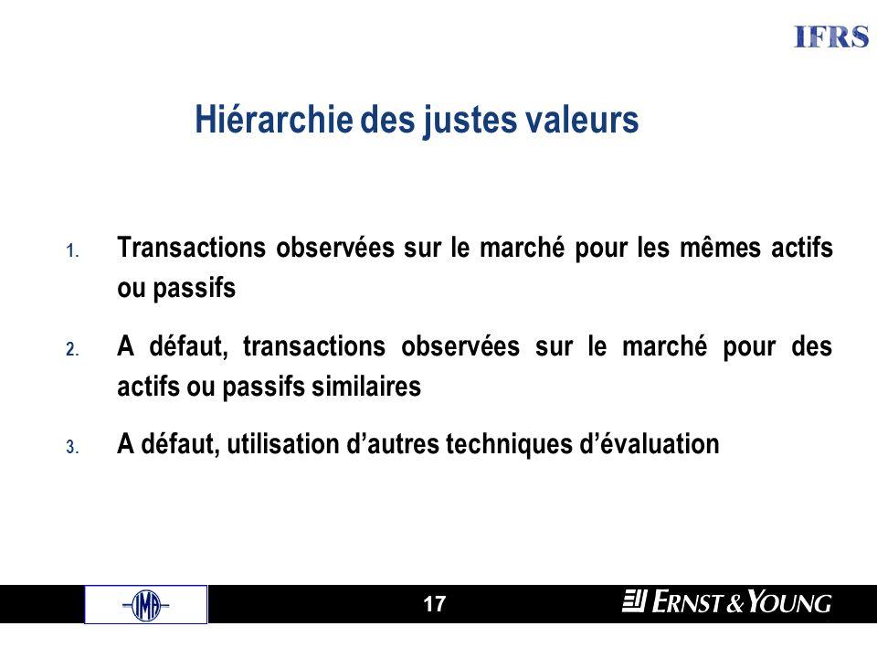 17 1. Transactions observées sur le marché pour les mêmes actifs ou passifs 2.