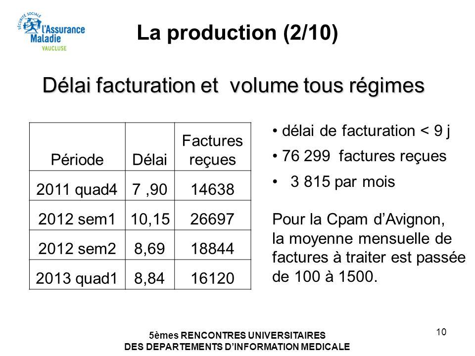5èmes RENCONTRES UNIVERSITAIRES DES DEPARTEMENTS DINFORMATION MEDICALE 10 La production (2/10) PériodeDélai Factures reçues 2011 quad47,9014638 2012 s
