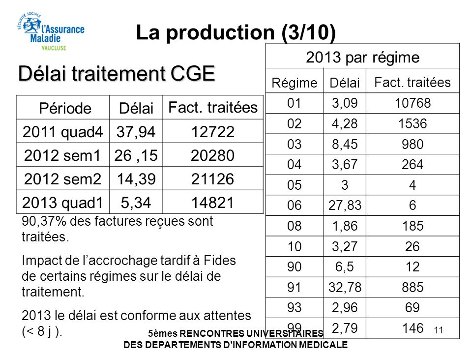 5èmes RENCONTRES UNIVERSITAIRES DES DEPARTEMENTS DINFORMATION MEDICALE 11 La production (3/10) PériodeDélaiFact. traitées 2011 quad437,9412722 2012 se