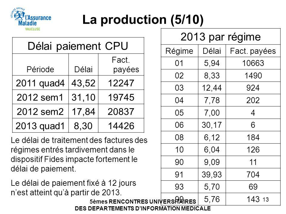 5èmes RENCONTRES UNIVERSITAIRES DES DEPARTEMENTS DINFORMATION MEDICALE 13 La production (5/10) Délai paiement CPU PériodeDélai Fact. payées 2011 quad4