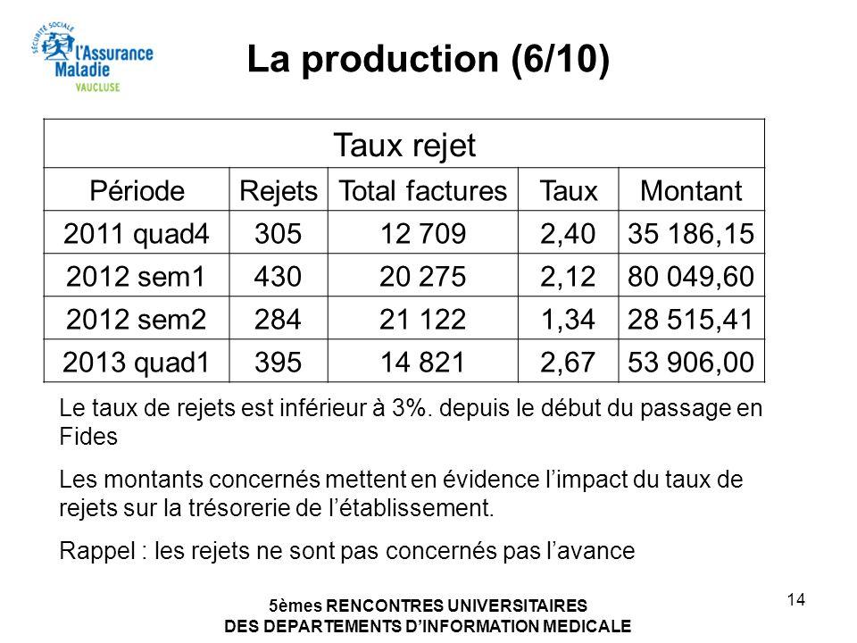 5èmes RENCONTRES UNIVERSITAIRES DES DEPARTEMENTS DINFORMATION MEDICALE 14 La production (6/10) Sur 68 297 factures traitées par les CGE 1414 ont été r