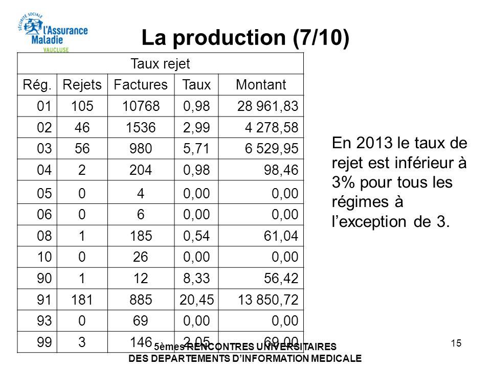 5èmes RENCONTRES UNIVERSITAIRES DES DEPARTEMENTS DINFORMATION MEDICALE 15 La production (7/10) Taux rejet Rég.RejetsFacturesTauxMontant 01105107680,98