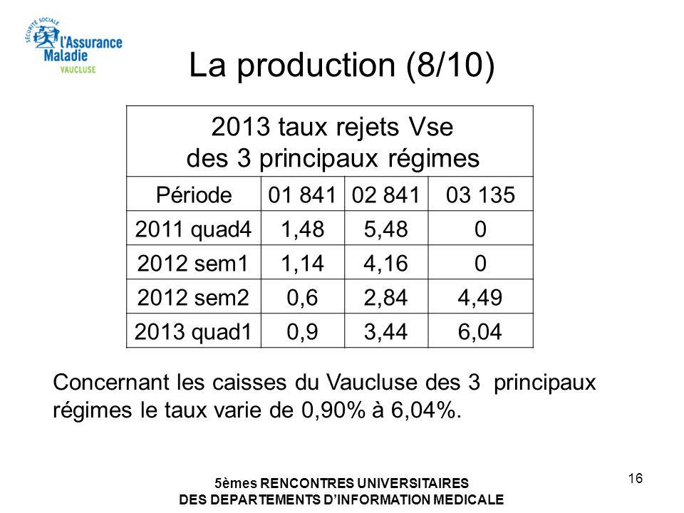 5èmes RENCONTRES UNIVERSITAIRES DES DEPARTEMENTS DINFORMATION MEDICALE 16 La production (8/10) 2013 taux rejets Vse des 3 principaux régimes Période01