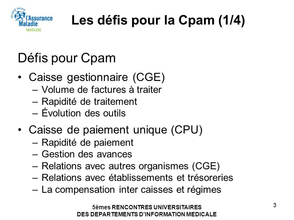 5èmes RENCONTRES UNIVERSITAIRES DES DEPARTEMENTS DINFORMATION MEDICALE 3 Les défis pour la Cpam (1/4) Défis pour Cpam Caisse gestionnaire (CGE) –Volum