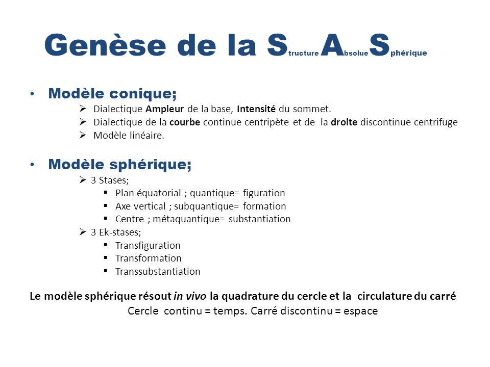 Genèse de la S tructure A bsolue S phérique Modèle conique; Dialectique Ampleur de la base, Intensité du sommet.