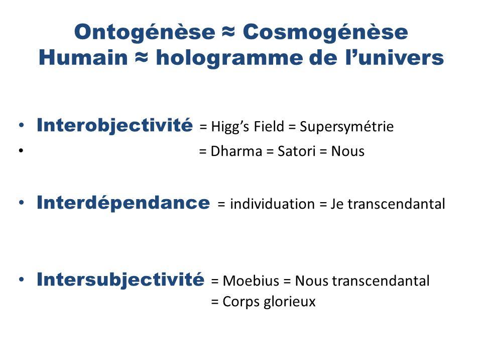 Ontogénèse Cosmogénèse Humain hologramme de lunivers Interobjectivité = Higgs Field = Supersymétrie = Dharma = Satori = Nous Interdépendance = individuation = Je transcendantal Intersubjectivité = Moebius = Nous transcendantal = Corps glorieux