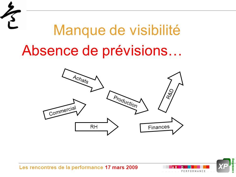 Les rencontres de la performance 17 mars 2009 Manque de visibilité Commercial Achats RH Production Finances R&D Absence de prévisions…