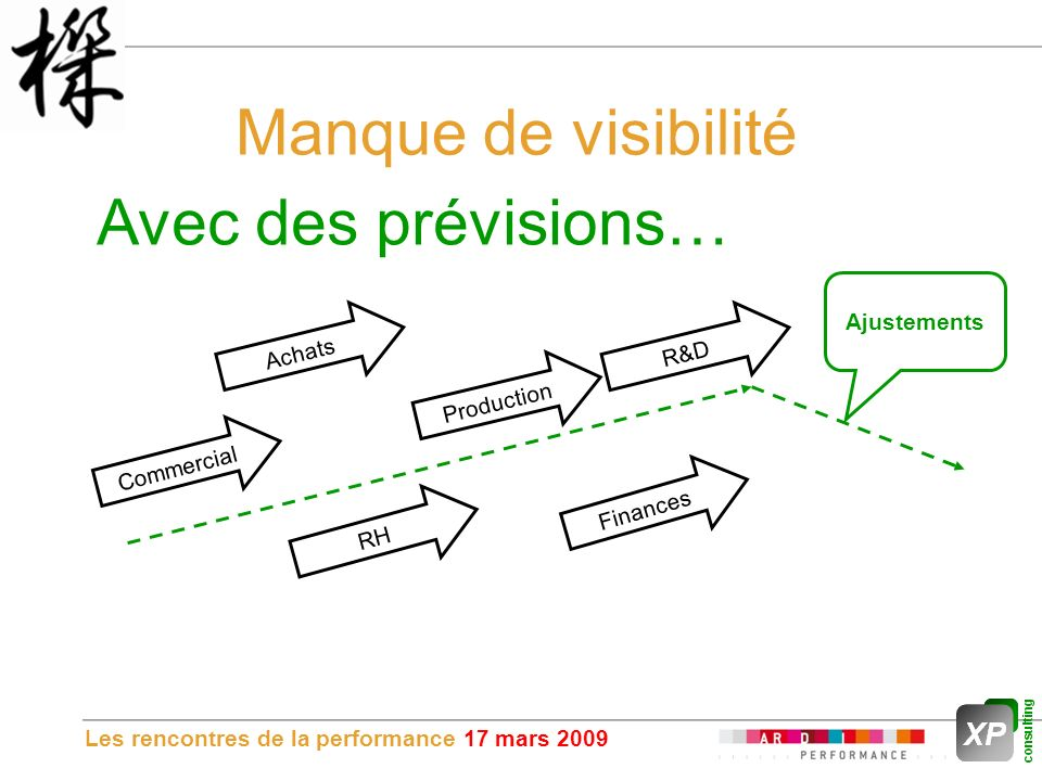 Les rencontres de la performance 17 mars 2009 Manque de visibilité Avec des prévisions… Commercial Achats RH Production Finances R&D Ajustements