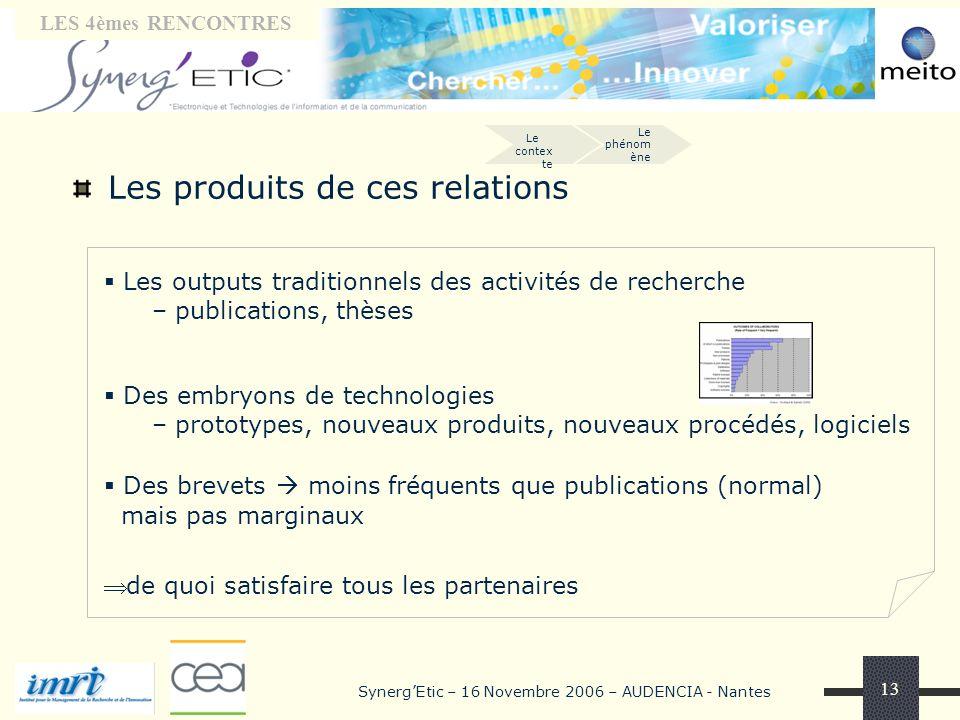 Tribune « laboratoires» LES 4èmes RENCONTRES SynergEtic – 16 Novembre 2006 – AUDENCIA - Nantes 13 Les produits de ces relations Les outputs traditionn