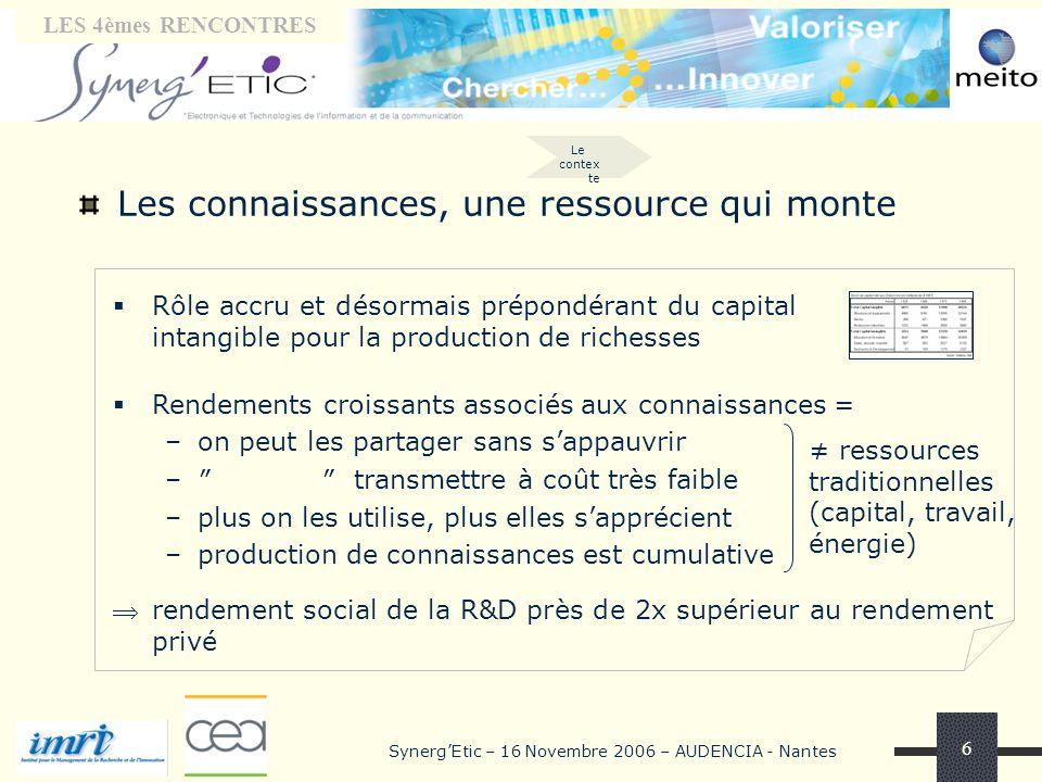 Tribune « laboratoires» LES 4èmes RENCONTRES SynergEtic – 16 Novembre 2006 – AUDENCIA - Nantes 6 Les connaissances, une ressource qui monte Rôle accru