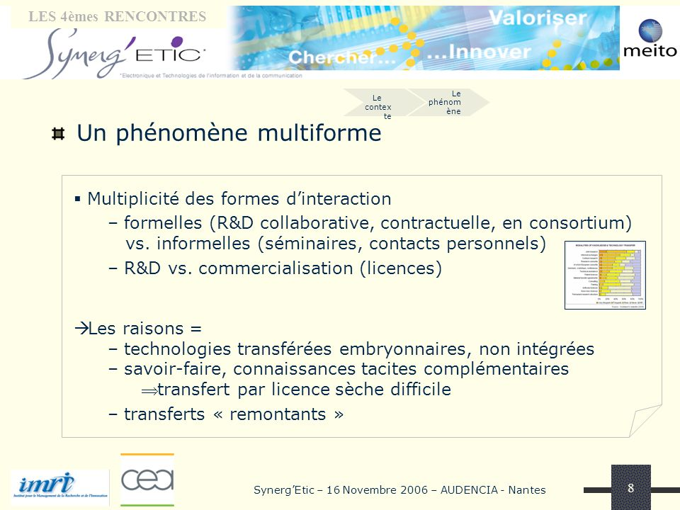 Tribune « laboratoires» LES 4èmes RENCONTRES SynergEtic – 16 Novembre 2006 – AUDENCIA - Nantes 8 Un phénomène multiforme Multiplicité des formes dinteraction – formelles (R&D collaborative, contractuelle, en consortium) vs.