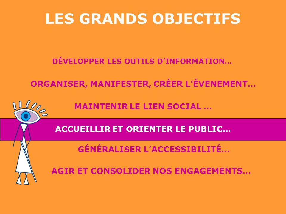 DÉVELOPPER LES OUTILS DINFORMATION… ORGANISER, MANIFESTER, CRÉER LÉVENEMENT… MAINTENIR LE LIEN SOCIAL … GÉNÉRALISER LACCESSIBILITÉ… AGIR ET CONSOLIDER NOS ENGAGEMENTS… LES GRANDS OBJECTIFS ACCUEILLIR ET ORIENTER LE PUBLIC…