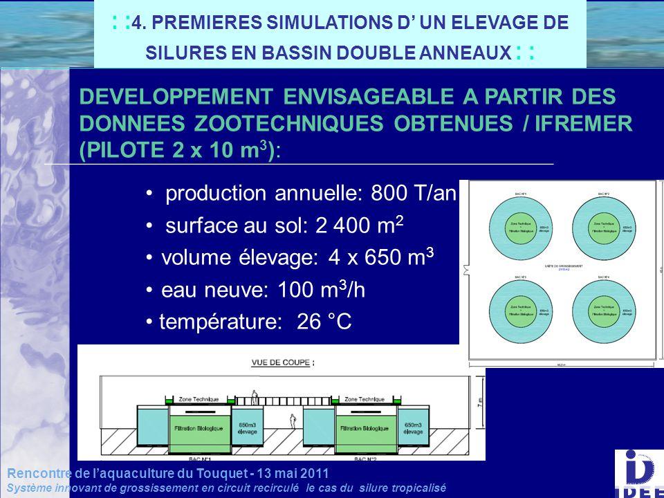 DEVELOPPEMENT ENVISAGEABLE A PARTIR DES DONNEES ZOOTECHNIQUES OBTENUES / IFREMER (PILOTE 2 x 10 m 3 ): production annuelle: 800 T/an surface au sol: 2