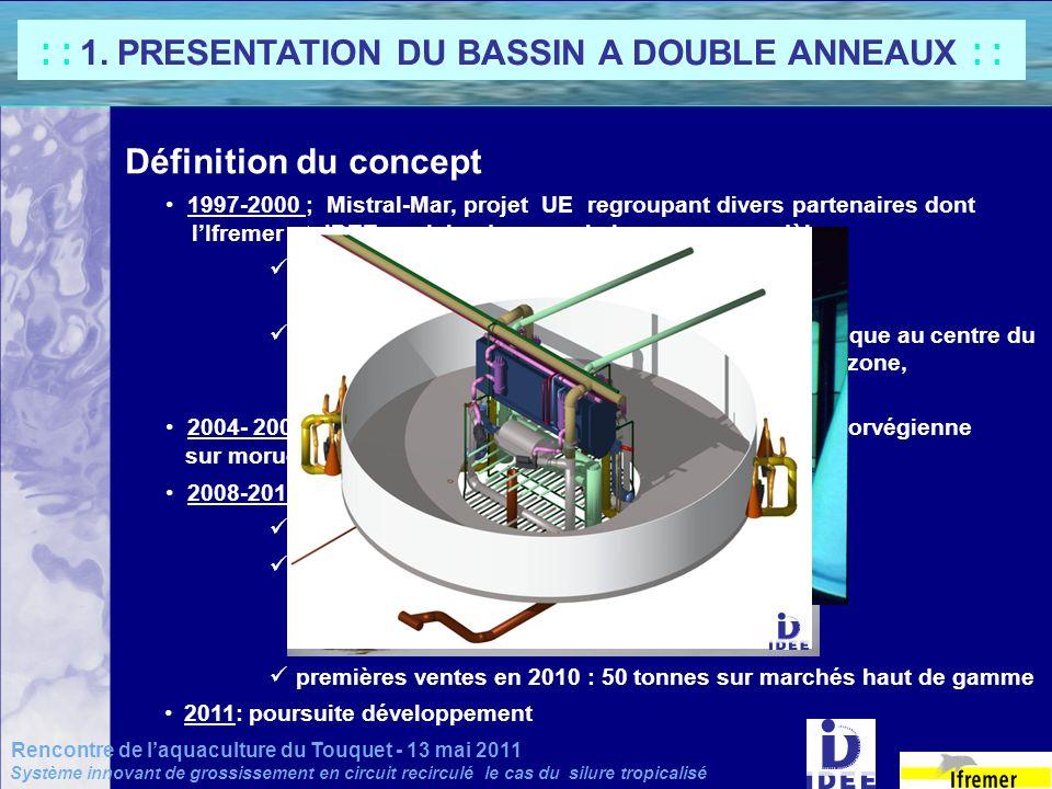 Définition du concept 1997-2000 ; Mistral-Mar, projet UE regroupant divers partenaires dont lIfremer et IDEE, en Islande, avec le bar comme modèle: co