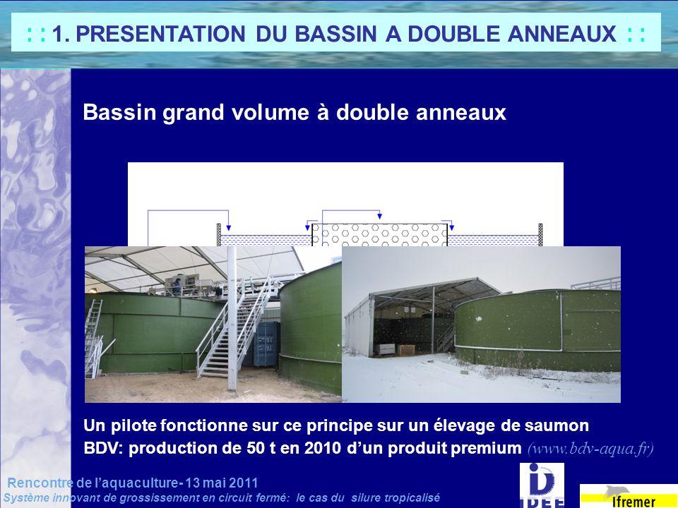 Bassin grand volume à double anneaux Un pilote fonctionne sur ce principe sur un élevage de saumon BDV: production de 50 t en 2010 dun produit premium