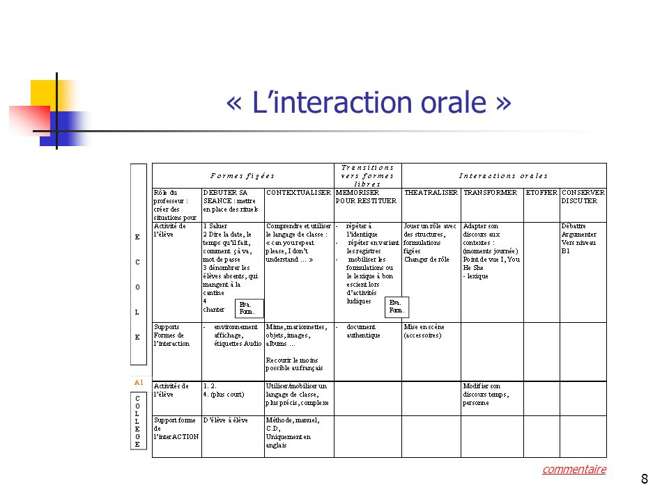 8 « Linteraction orale » commentaire