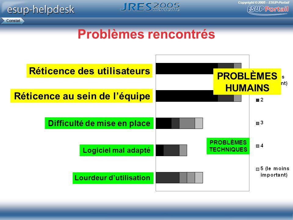 Copyright © 2005 – ESUP-Portail PROBLÈMES HUMAINS PROBLÈMES TECHNIQUES Problèmes rencontrés Difficulté de mise en place Réticence des utilisateurs Rét