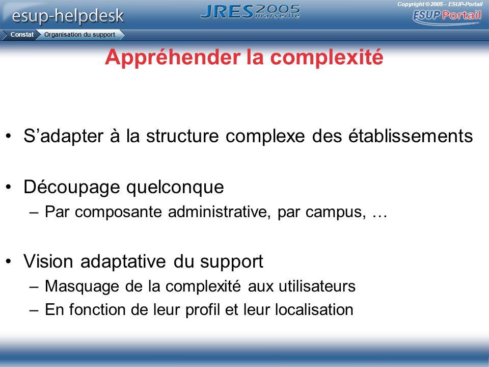 Copyright © 2005 – ESUP-Portail Appréhender la complexité Sadapter à la structure complexe des établissements Découpage quelconque –Par composante adm