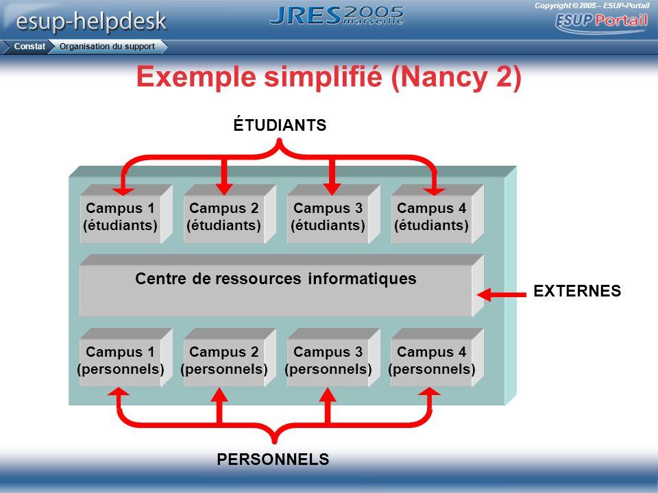 Copyright © 2005 – ESUP-Portail Exemple simplifié (Nancy 2) Campus 1 (étudiants) Campus 2 (étudiants) Campus 3 (étudiants) Campus 4 (étudiants) Campus
