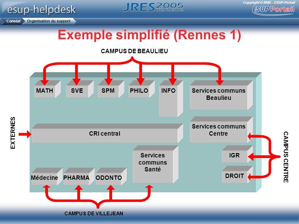 Copyright © 2005 – ESUP-Portail Exemple simplifié (Rennes 1) MATHSVESPMINFO CRI central PHILO MédecinePHARMAODONTO IGR DROIT Services communs Beaulieu