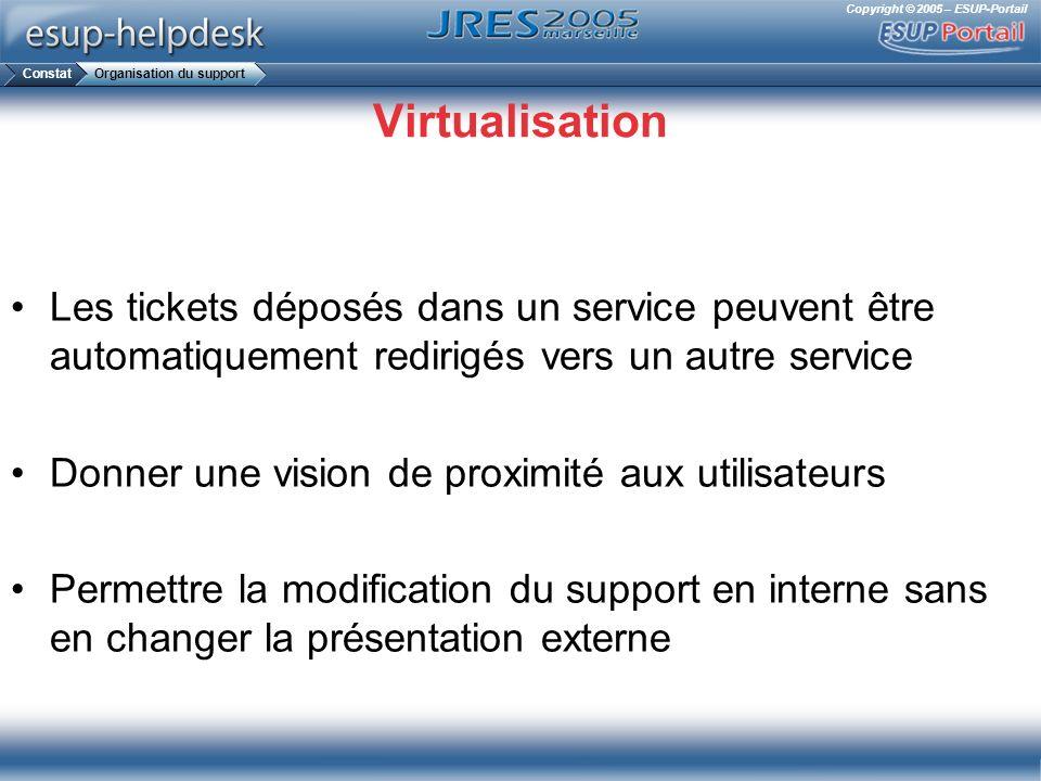 Copyright © 2005 – ESUP-Portail Virtualisation Les tickets déposés dans un service peuvent être automatiquement redirigés vers un autre service Donner