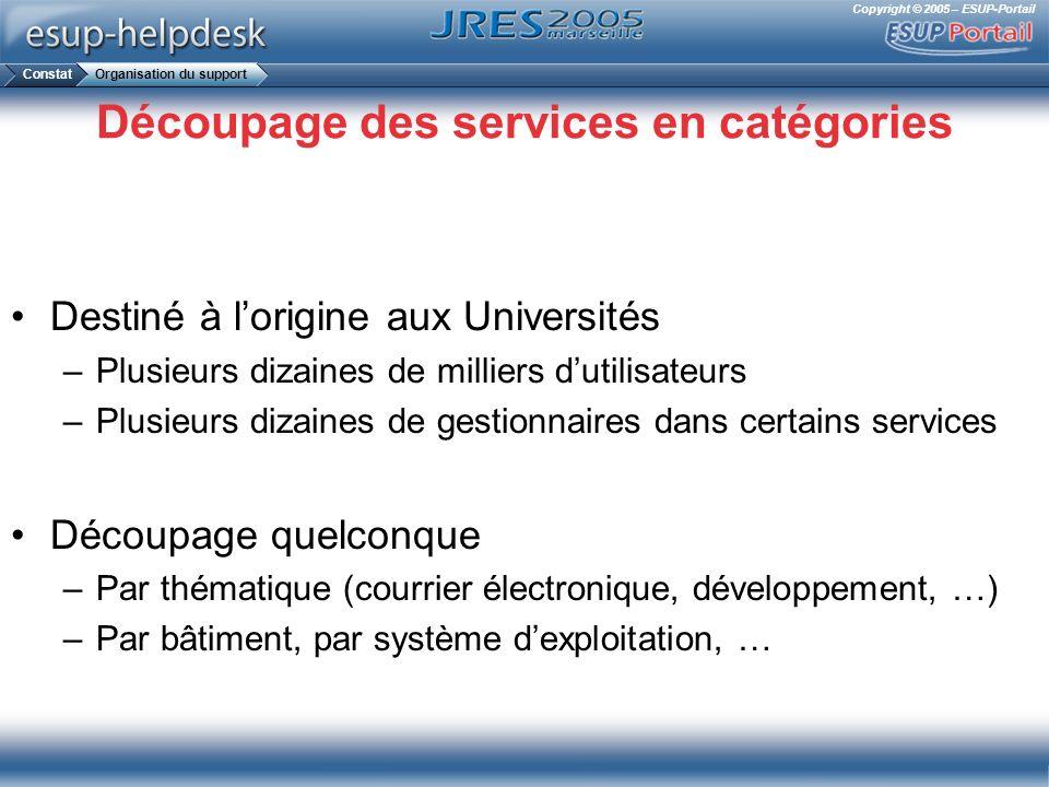 Copyright © 2005 – ESUP-Portail Découpage des services en catégories Destiné à lorigine aux Universités –Plusieurs dizaines de milliers dutilisateurs