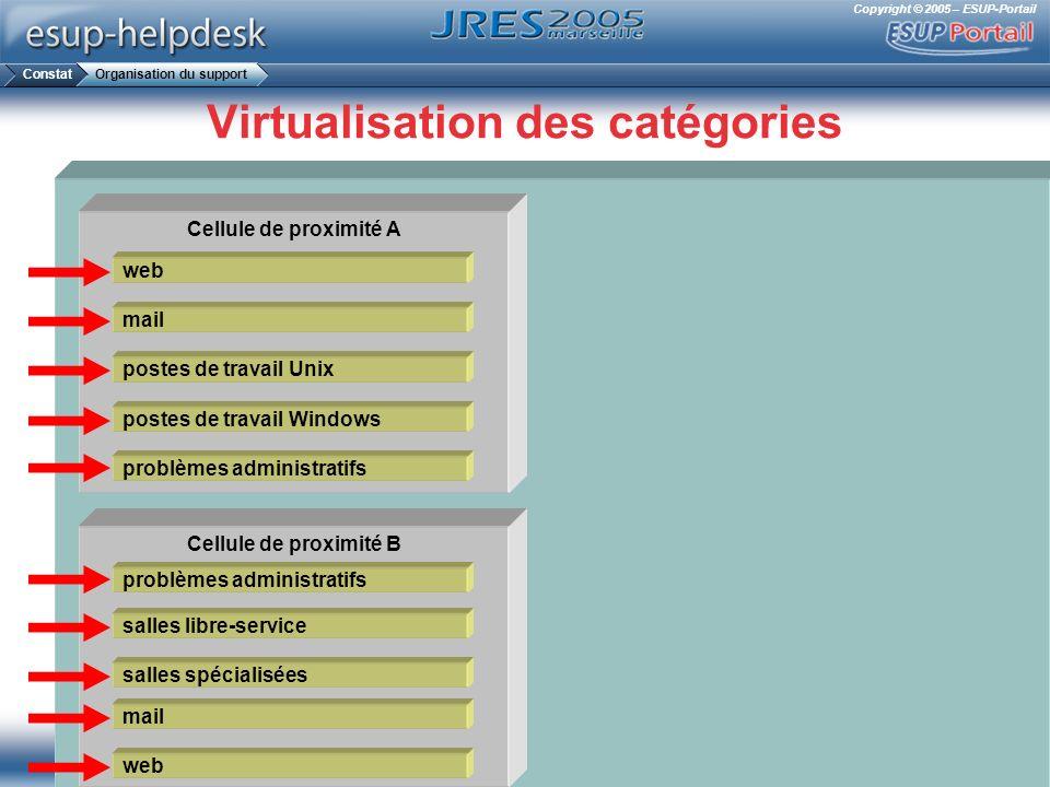 Copyright © 2005 – ESUP-Portail Virtualisation des catégories Cellule de proximité A Cellule de proximité B web mail postes de travail Unix postes de