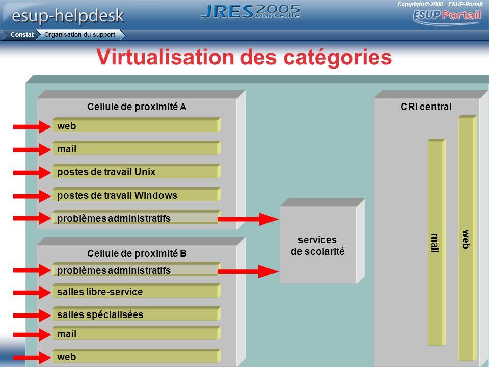 Copyright © 2005 – ESUP-Portail Virtualisation des catégories Cellule de proximité A Cellule de proximité B web services de scolarité mail postes de t