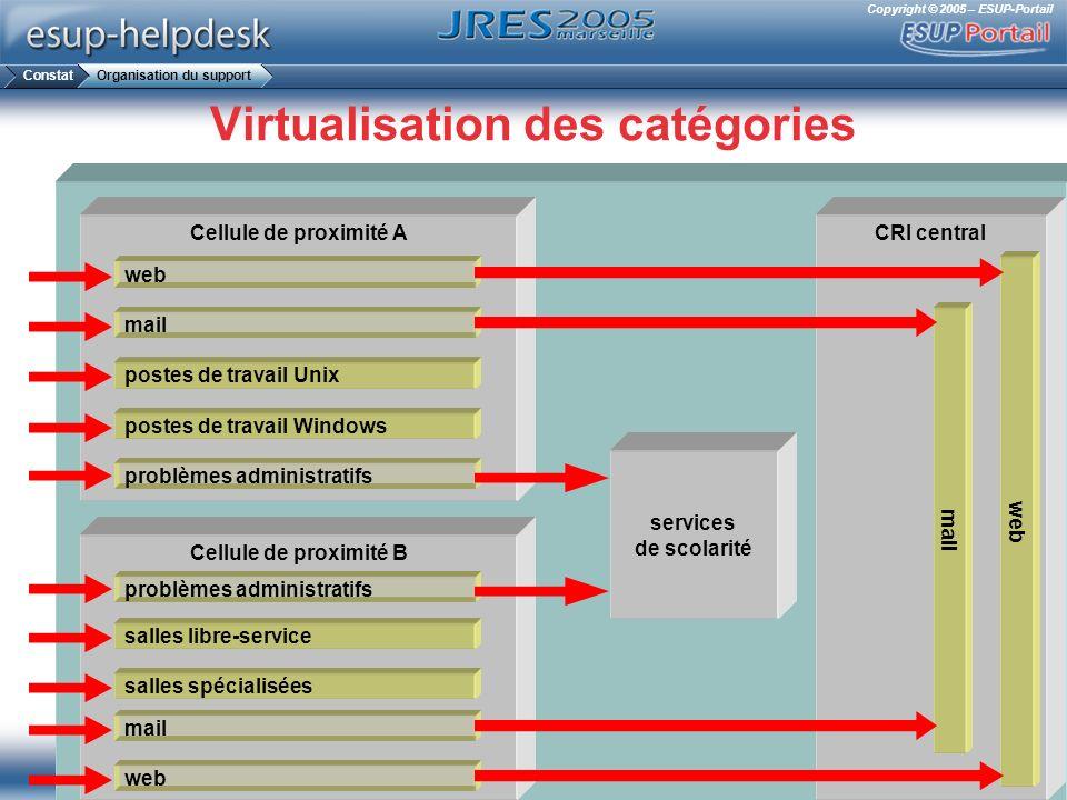 Copyright © 2005 – ESUP-Portail CRI central web mail Virtualisation des catégories Cellule de proximité A Cellule de proximité B web services de scola