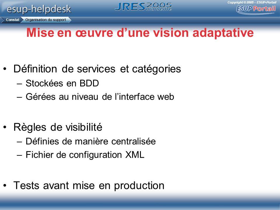 Copyright © 2005 – ESUP-Portail Mise en œuvre dune vision adaptative Définition de services et catégories –Stockées en BDD –Gérées au niveau de linter
