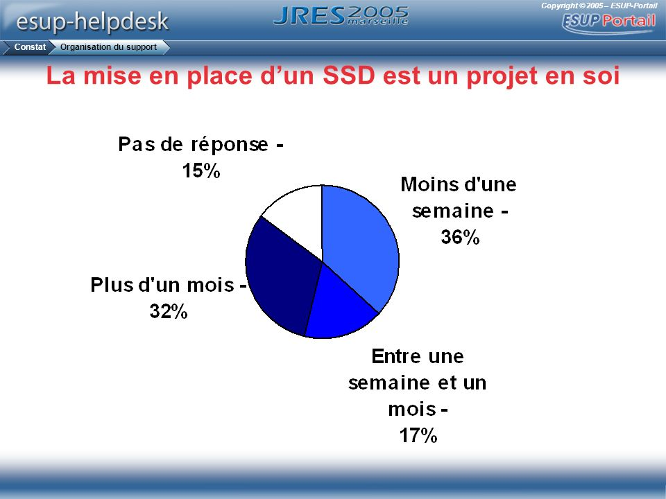 Copyright © 2005 – ESUP-Portail La mise en place dun SSD est un projet en soi ConstatOrganisation du support