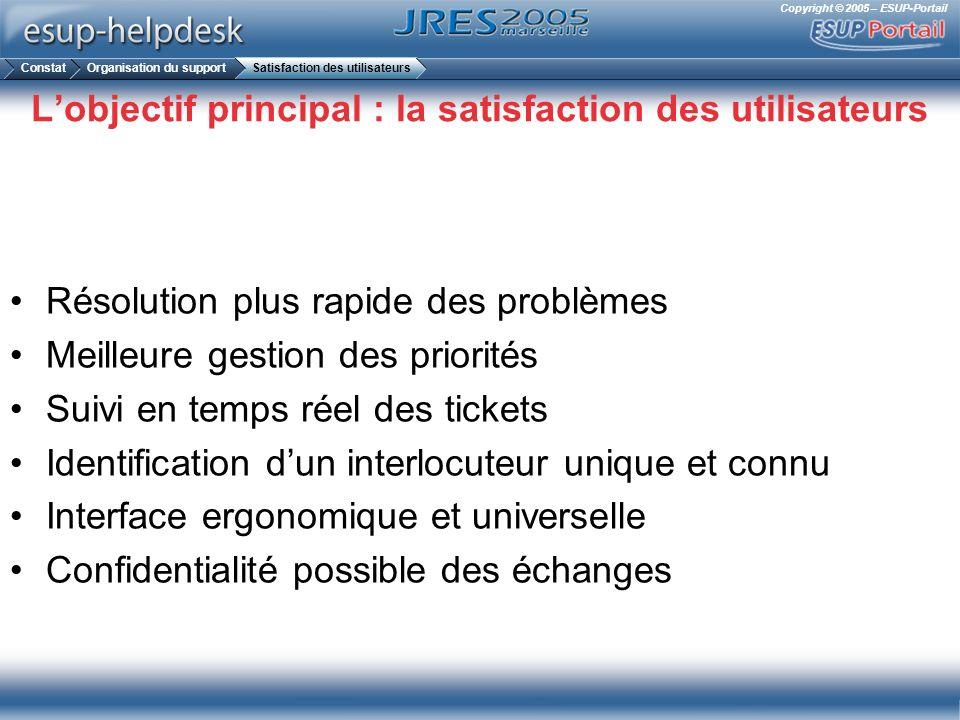 Copyright © 2005 – ESUP-Portail Lobjectif principal : la satisfaction des utilisateurs Résolution plus rapide des problèmes Meilleure gestion des prio