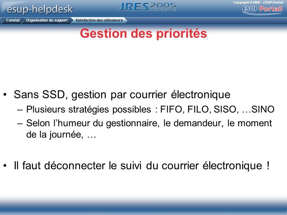 Copyright © 2005 – ESUP-Portail Gestion des priorités Sans SSD, gestion par courrier électronique –Plusieurs stratégies possibles : FIFO, FILO, SISO,