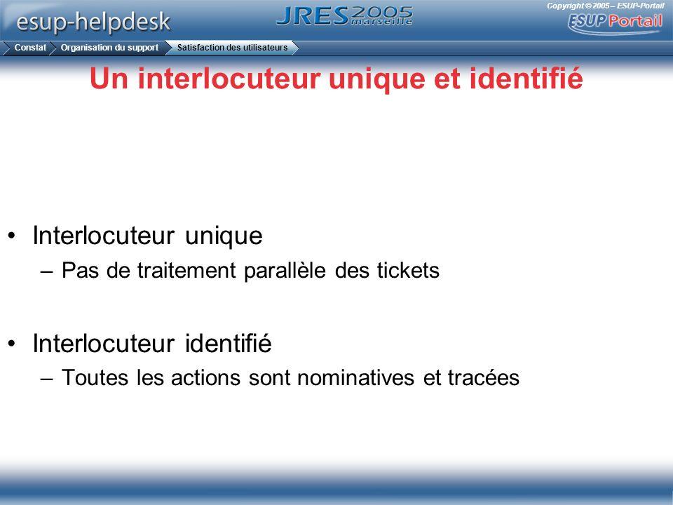 Copyright © 2005 – ESUP-Portail Un interlocuteur unique et identifié Interlocuteur unique –Pas de traitement parallèle des tickets Interlocuteur ident