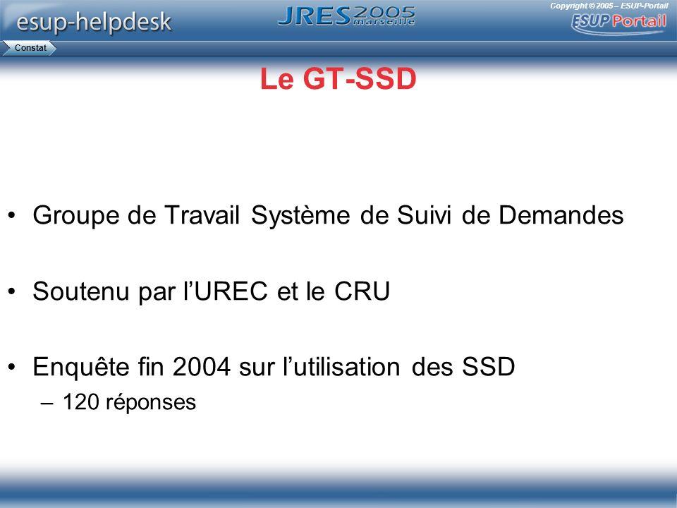 Copyright © 2005 – ESUP-Portail Le GT-SSD Groupe de Travail Système de Suivi de Demandes Soutenu par lUREC et le CRU Enquête fin 2004 sur lutilisation