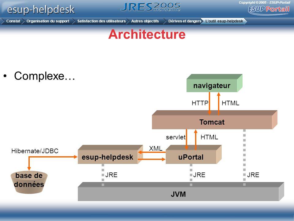 Copyright © 2005 – ESUP-Portail Architecture Complexe… JVM Tomcat uPortalesup-helpdesk navigateur base de données JRE servlet HTTP XML Hibernate/JDBC